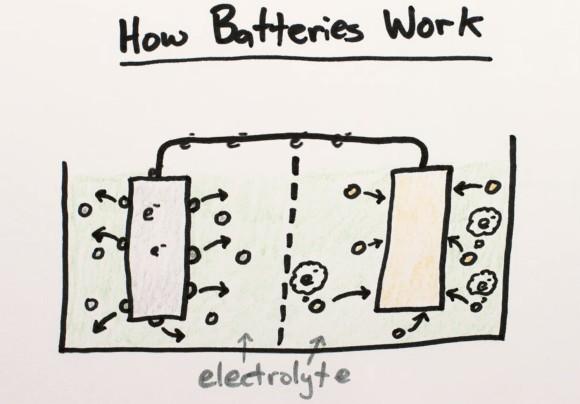 desenho de funcionamento de uma bateria