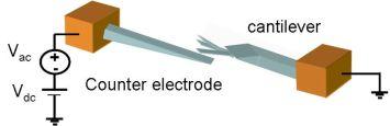 sensor cantilever nanometrico