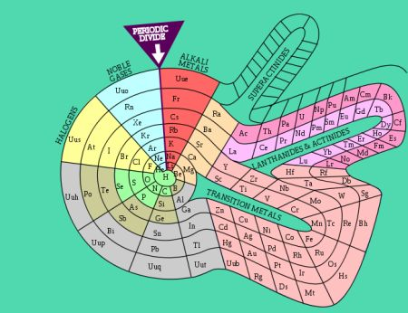 There are several alternate periodic table designs in use today. This spiral periodic table was pres  الکساندر امیل بگویر دو شانکورتویس دو شانکورتوا جدول تناوبی حلزونی