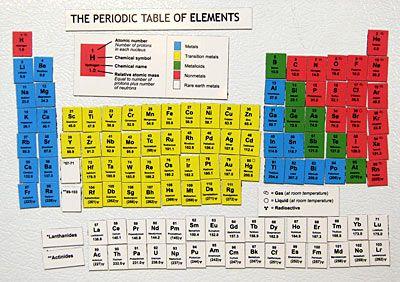 tabela periodica geladeira ima