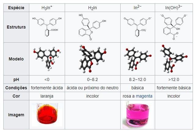 cores da fenolftaleina fonte wikipedia